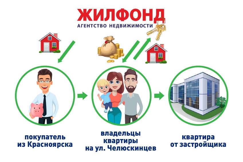взять деньги в банке под залог квартиры