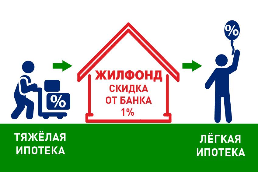 кредит сравнить банки новосибирска